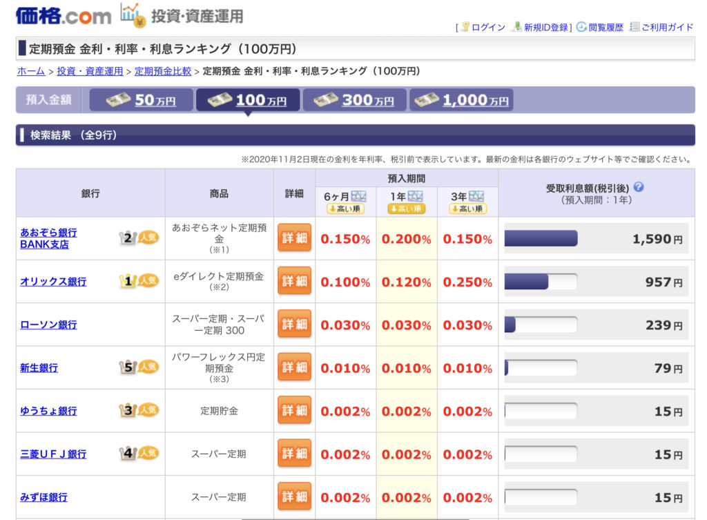 日本の銀行の金利は低くて預ける気が起きない