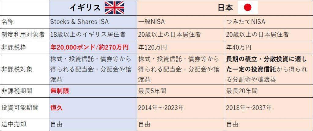 日本のNISAとの比較