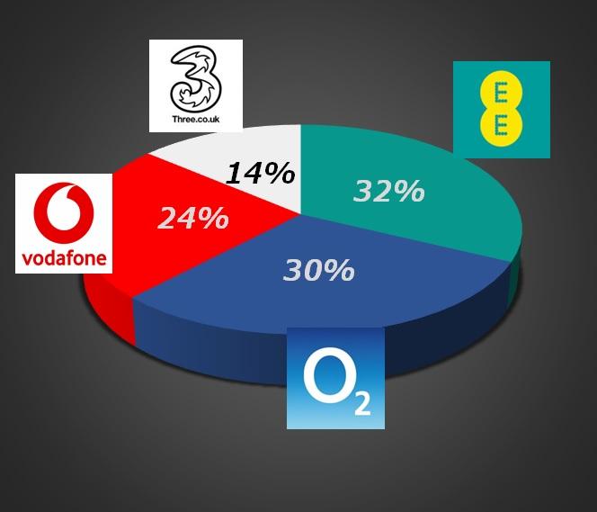 イギリスの4大携帯通信キャリアシェア