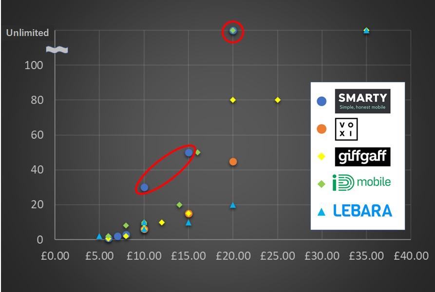 格安SIM5社の料金を徹底比較