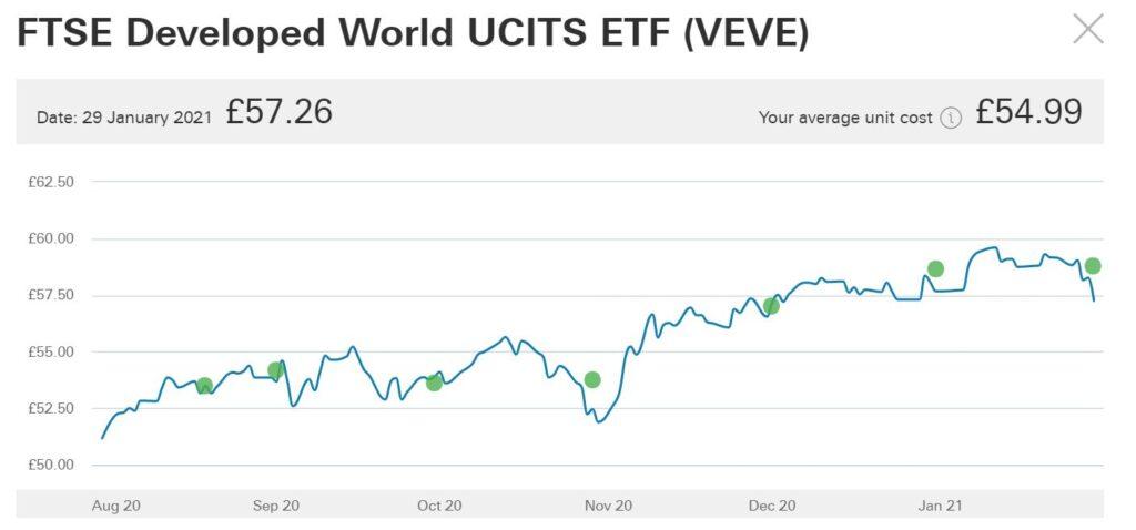 ②FTSE Developed World UCITS ETF (VEVE)