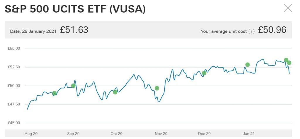 ①S&P 500 UCITS ETF (VUSA)