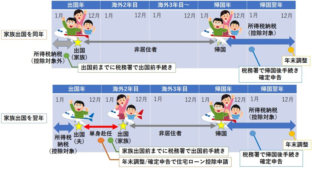 ポイント①:家族は翌年合流。出国年は単身赴任扱いとする