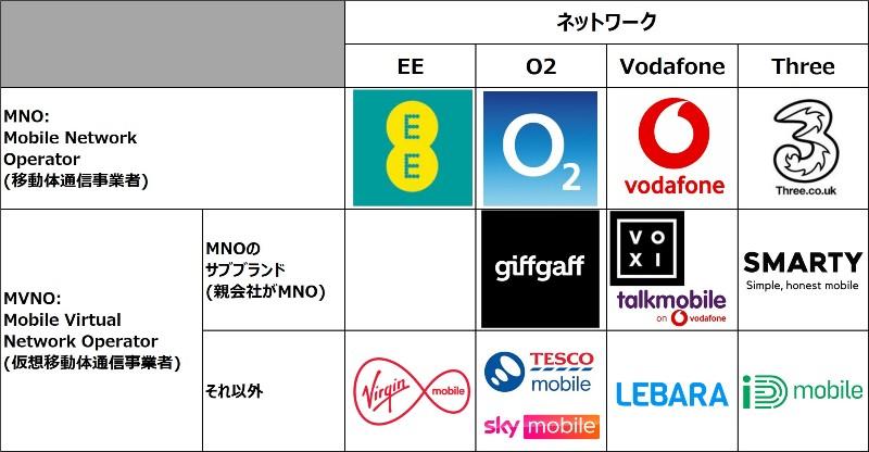 イギリスの携帯ネットワークとMVNOの関係