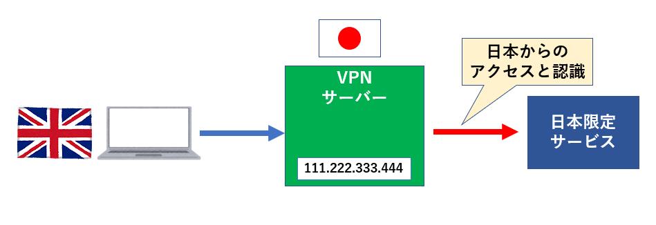 VPNサービスの仕組みと注意点2