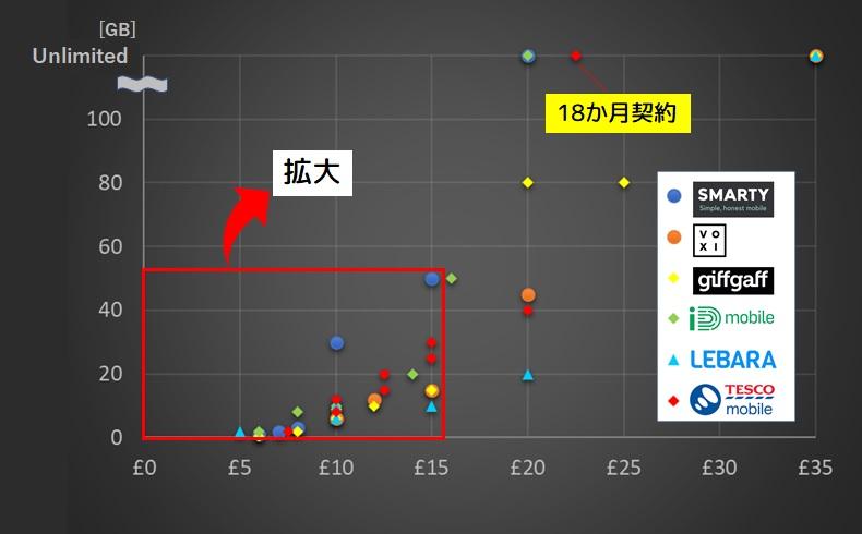 Tesco mobileの価格を格安SIM6社で徹底比較