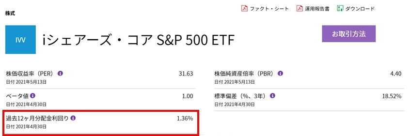 iシェアーズ・コアS&P500