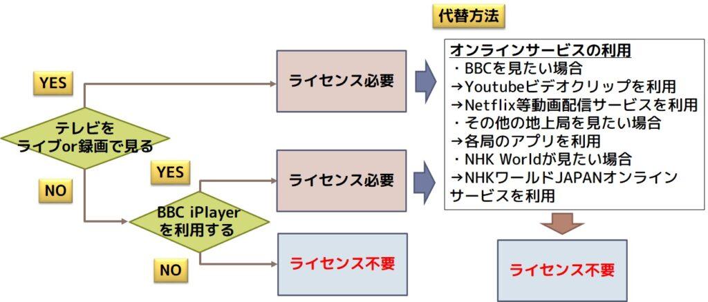 テレビライセンスが不要となる条件フローチャート