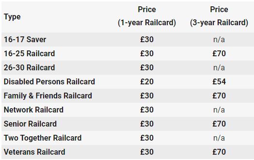 レイルカード(Railcard)料金